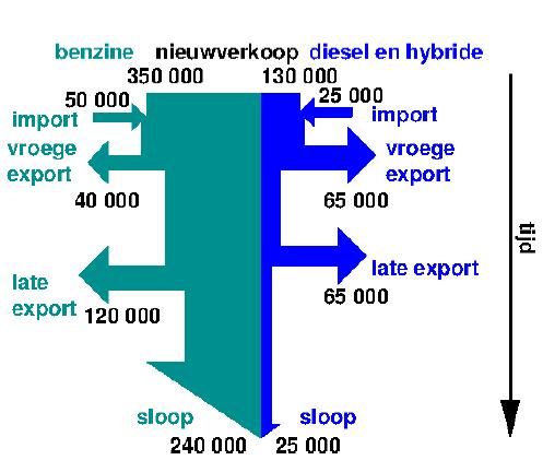 Samenstelling Nederlands Wagenpark